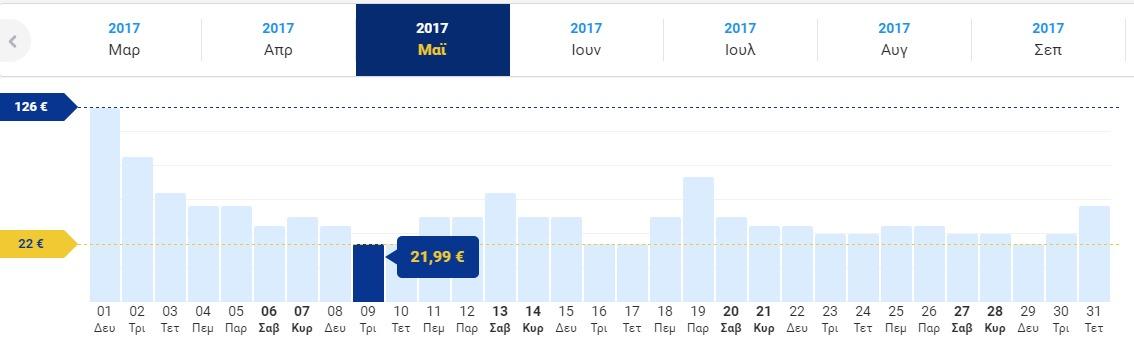 Τρελάθηκαν και θα τρελάνουν κι εμάς! Τώρα, εισιτήρια για Ρώμη μόνο με 21,99€ με τη Ryanair, μόνο στο travelstyle.gr