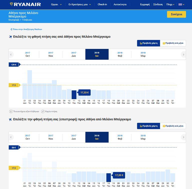 Ryanair Milan