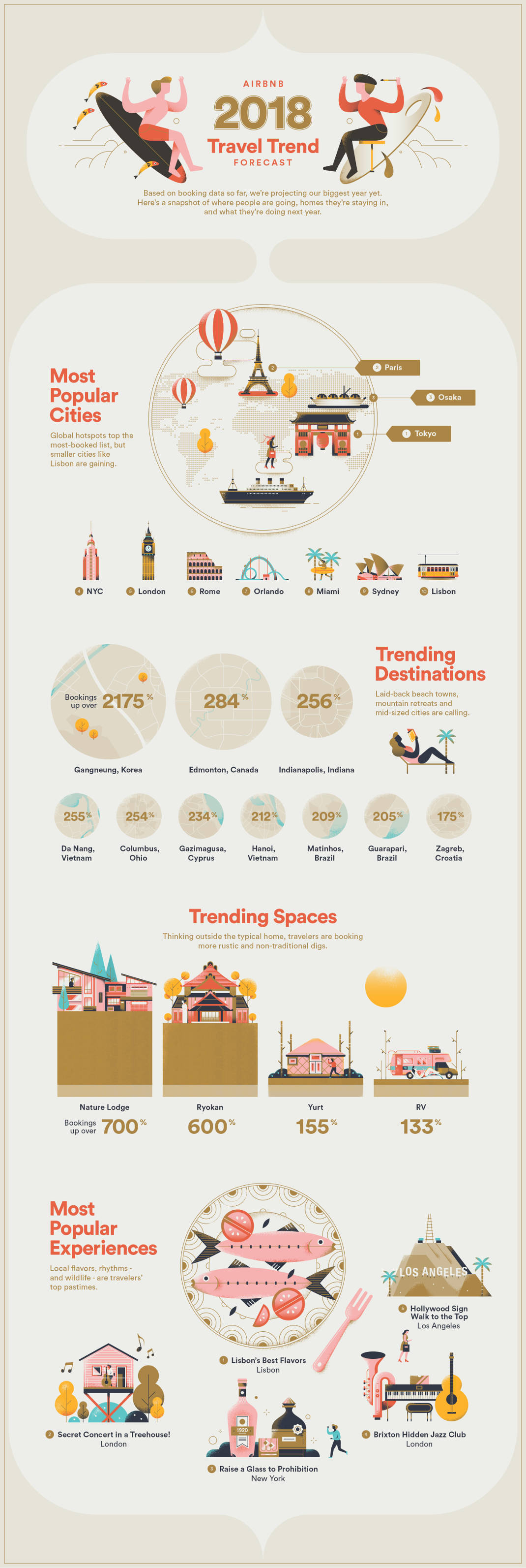 Αυτοί είναι οι κορυφαίοι προορισμοί για το 2018 σύμφωνα με την Airbnb! Που θα ταξιδέψουμε φέτος;