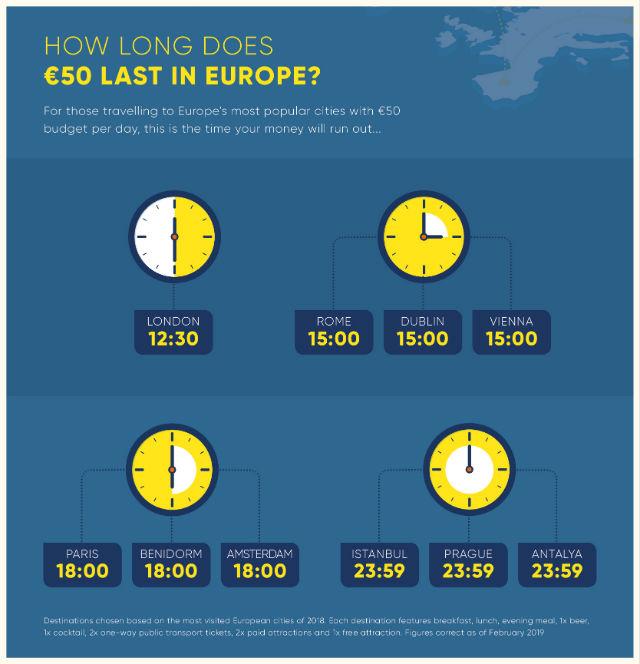 """Πόσες ώρες μπορείτε να """"αντέξετε"""" με € 50 στους πιο δημοφιλείς προορισμούς;"""