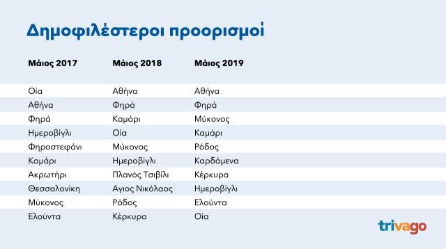 Δημοφιλέστεροι προορισμοί  Ελλάδα - trivago