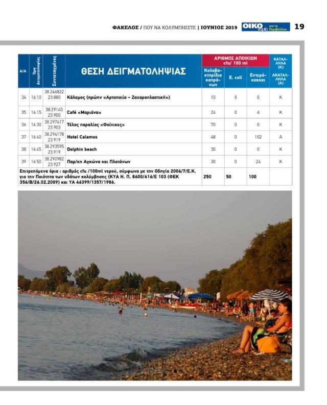 Λίστα με ακατάλληλες παραλίες της Αττικής για το 2019