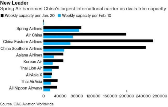 Αεροπορικές εταιρείες Κίνας και κορονοϊός