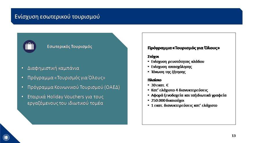 Διάγραμμα ενίσχυσης εσωτερικού τουρισμού