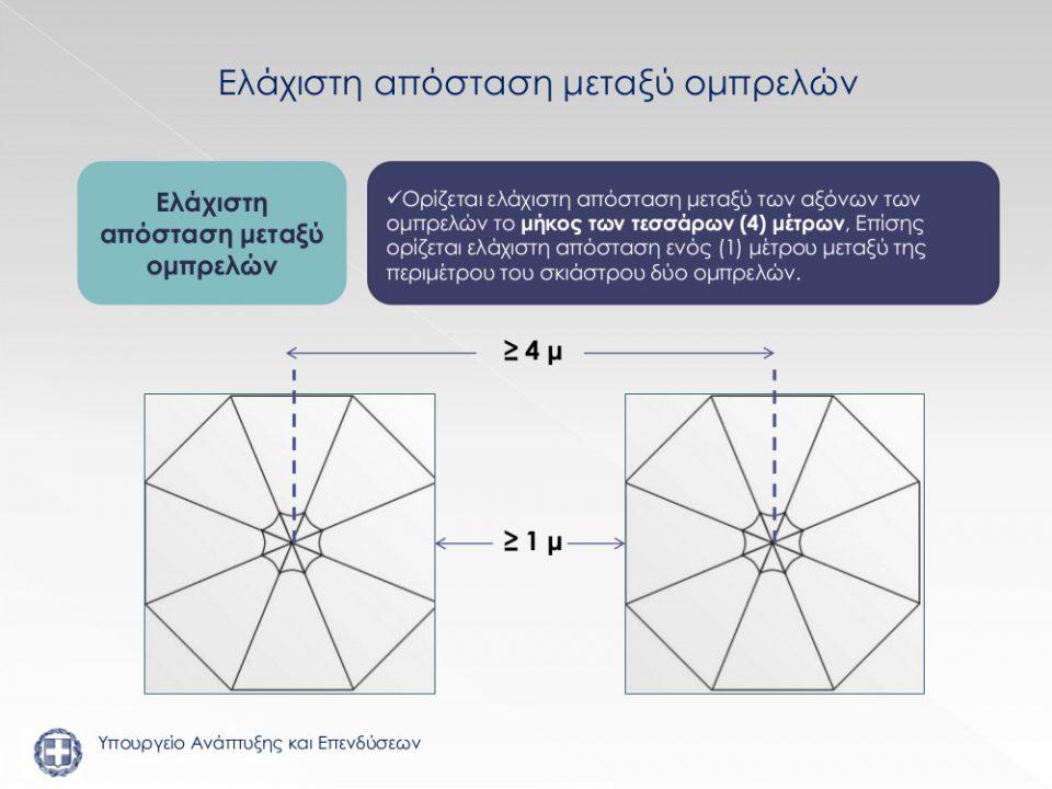 Οδηγίες Υπουργείου για αποστάσεις ομπρελών