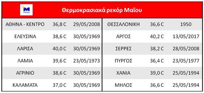 Θερμοκρασίες ρεκόρ Μαϊου 2020