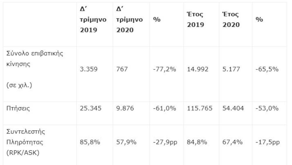 Επιβατική κίνηση Aegean 2020