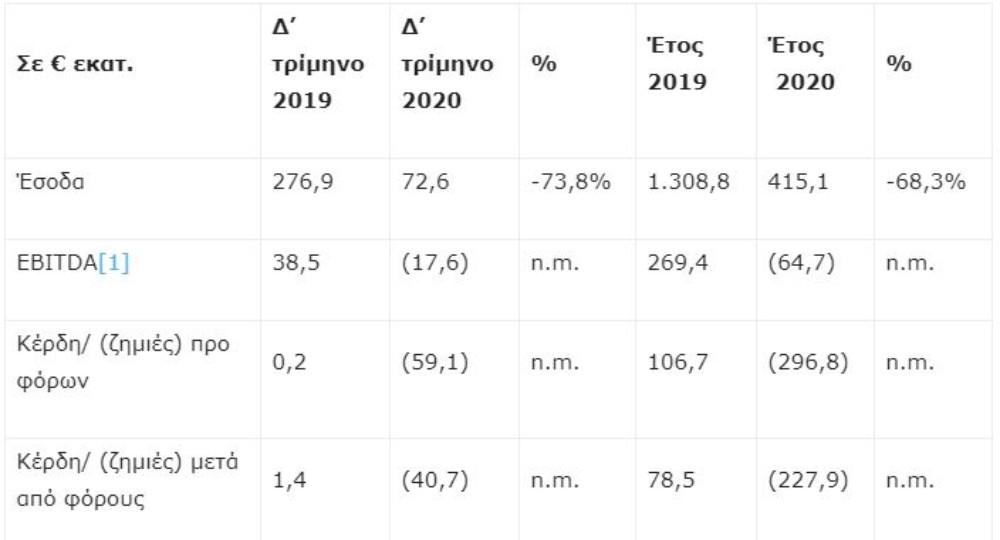 Αποτελέσματα Aehean 2020